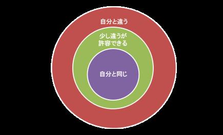 アンガー図