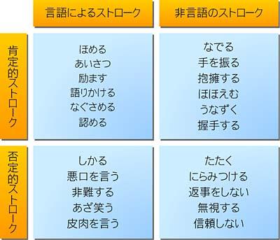 交流分析11