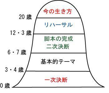 交流分析20