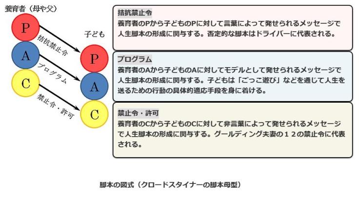 交流分析22