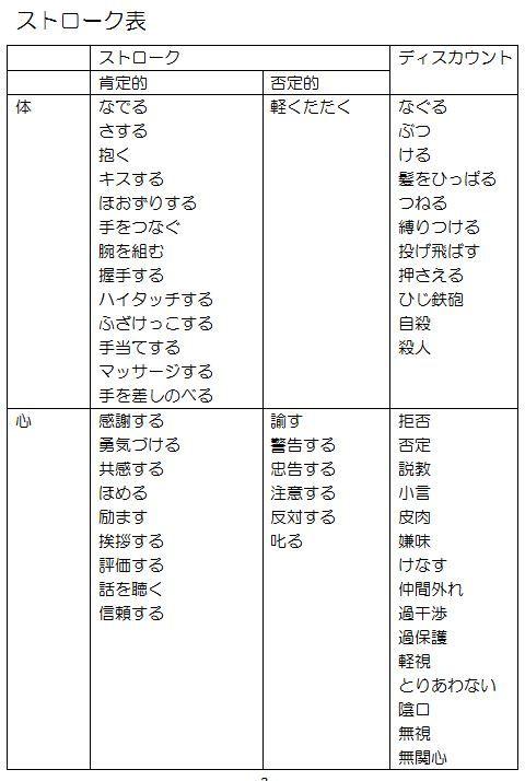 交流分析8
